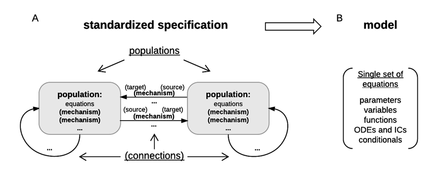 specification-and-model-structures