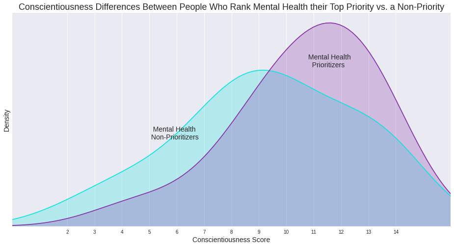 conscientiousness-mental-health