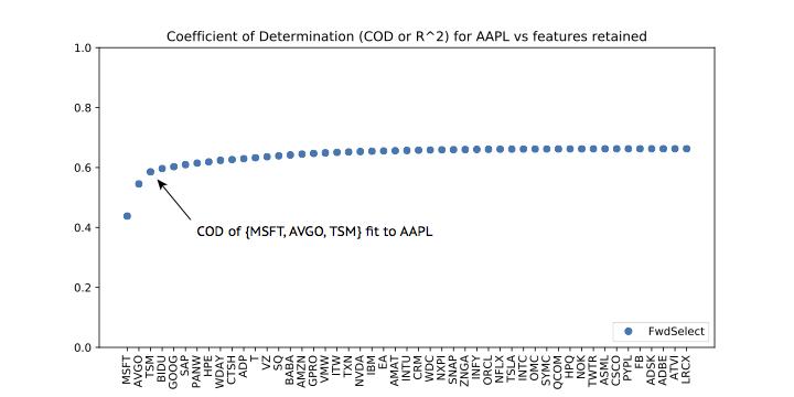 apple stock plot
