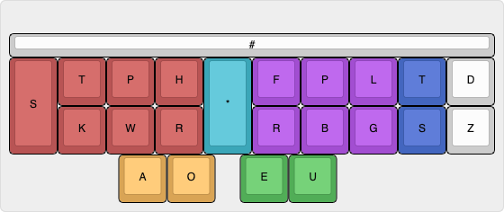 Coloured Layout Diagram