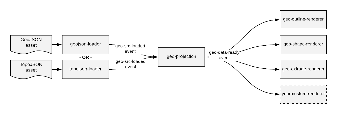 aframe-geo-projection-component - npm