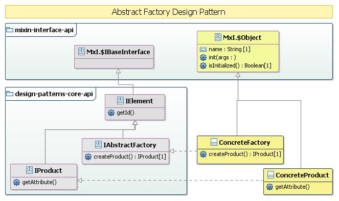 Abstract Factory UML model