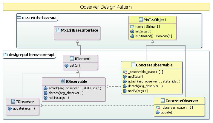 Observer UML model