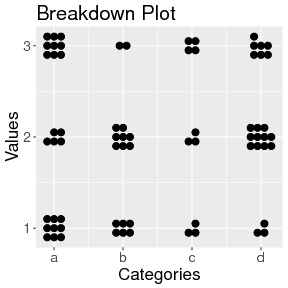 Breakdown / cluster plot