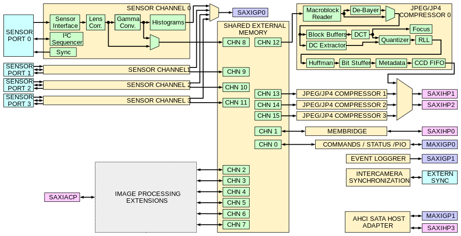 x393 Block Diagram