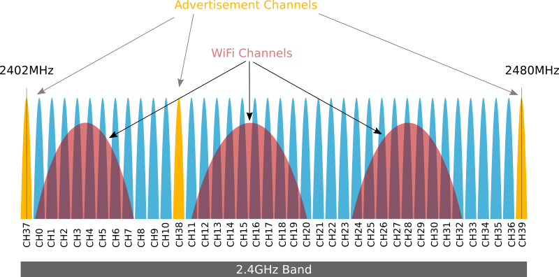 assets/ble-advertising-channels-spectrum.png