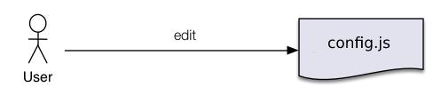edit config.properties