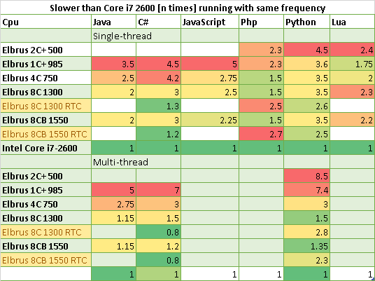 Сводная таблица: во сколько раз Core i7 2600 быстрее Эльбрусов на одинаковой частоте