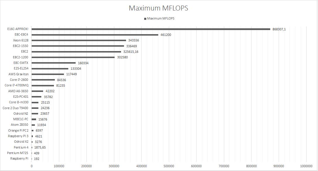 MP MFLOPS MAX