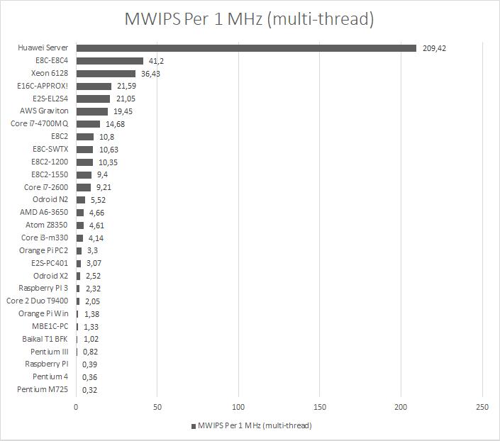 MP Whetstone Precision Multi Core, Per 1 MHz