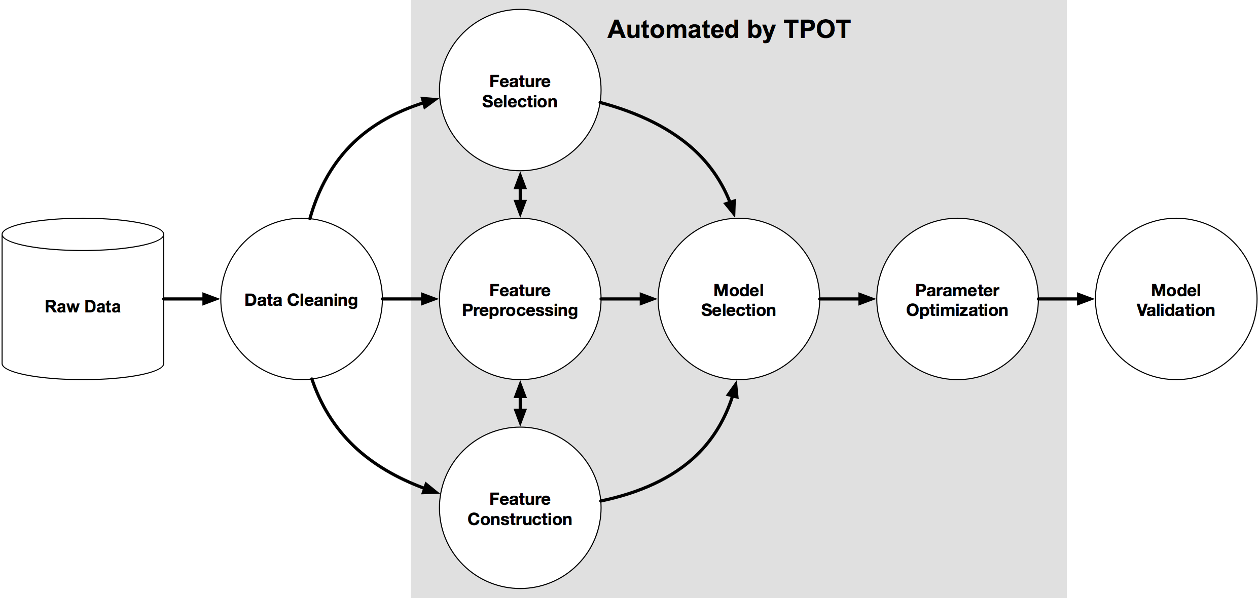TPOT: A great tool to automate your ML workflow | Kaggle