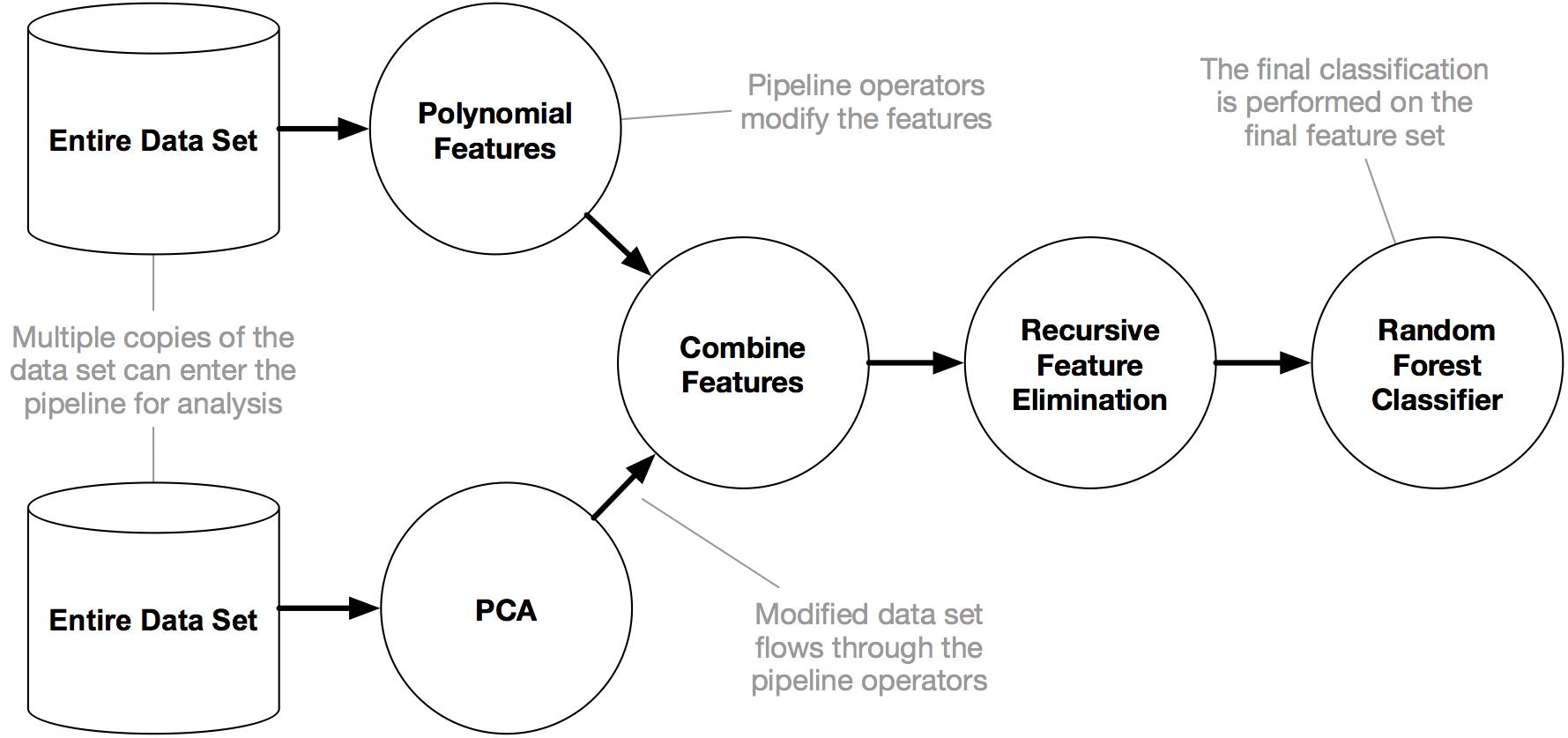 An example TPOT pipeline