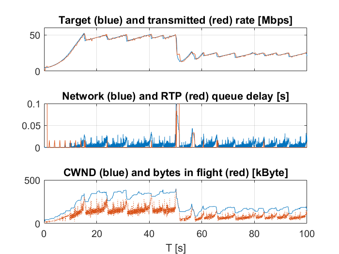 Simple bottleneck simulation SCReAM with ECN support