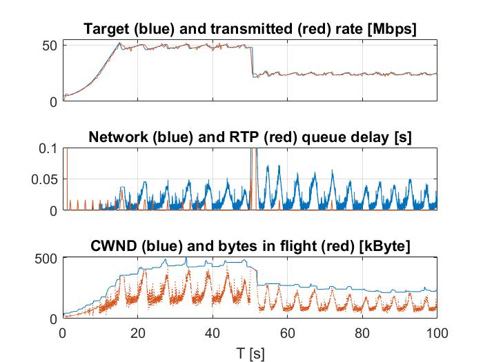 Simple bottleneck simulation SCReAM no ECN support