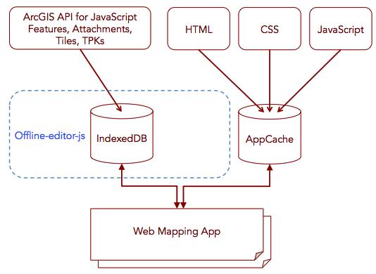 esri-offline-maps - npm