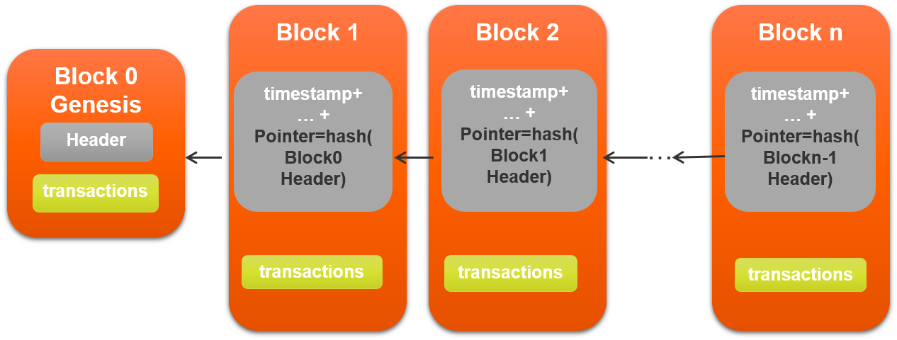 How block are arranged in a blockchain