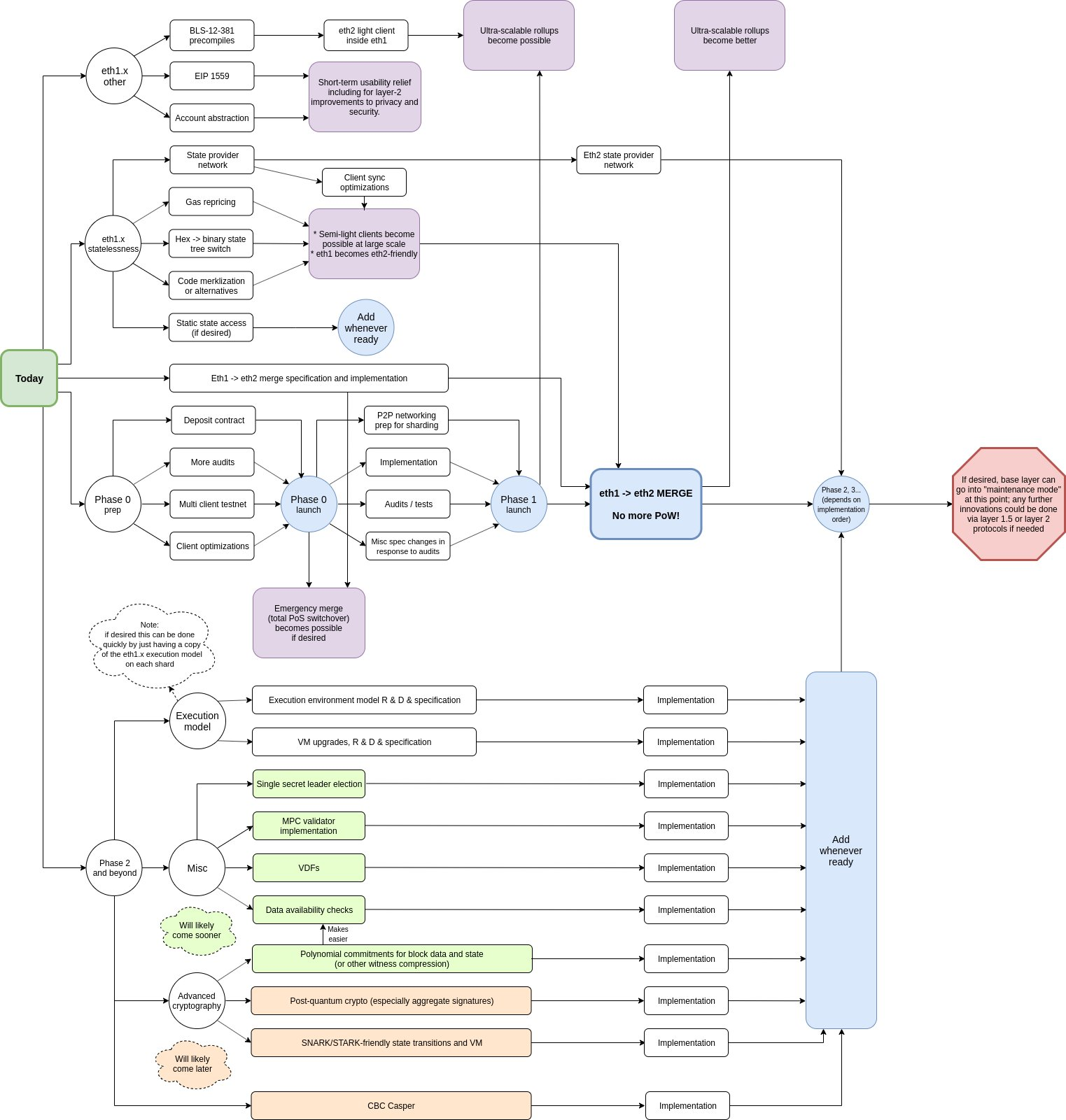 ETH2.0概览 - 乙醚2.0概览