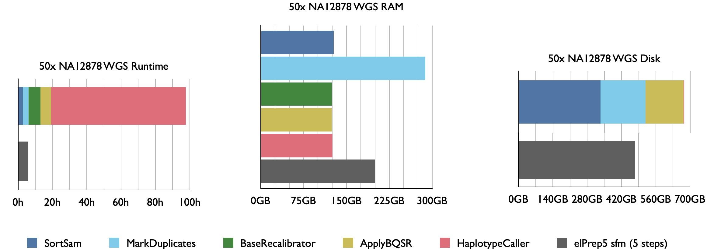 NA12878 Platinum Genome run