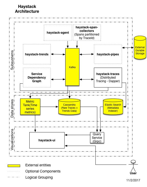 High Level Block Diagram