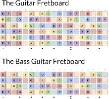 35 Ukulele Fretboard Diagram Pdf - Wiring Diagram Database