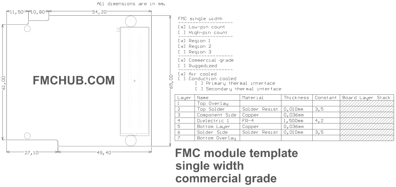 FMC Template, Commercial grade, LPC, Region 1 2