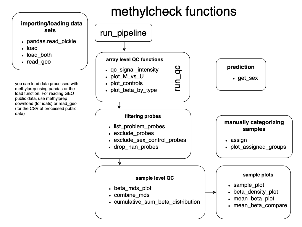 methylprep functions