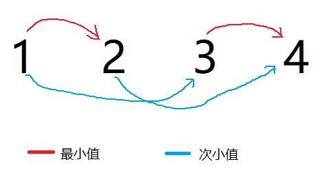 P序列中的关系