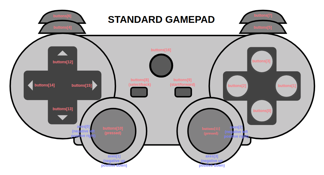 Standard gamepad mapping