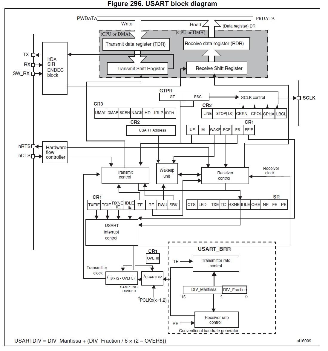 stm32 usart dma  u00b7 fablabseoul  wingproject wiki  u00b7 github
