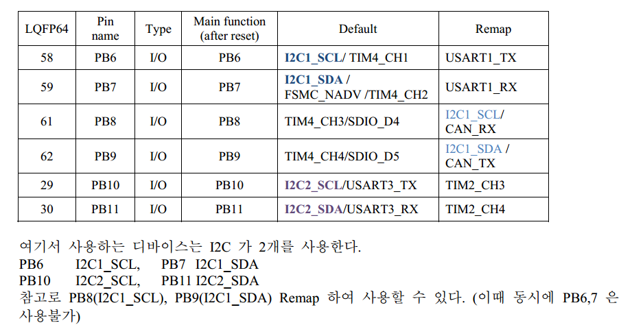 STM32 I2C · FabLabSeoul/WingProject Wiki · GitHub