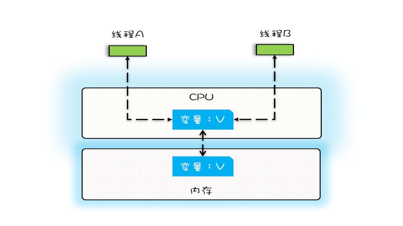 单核CPU