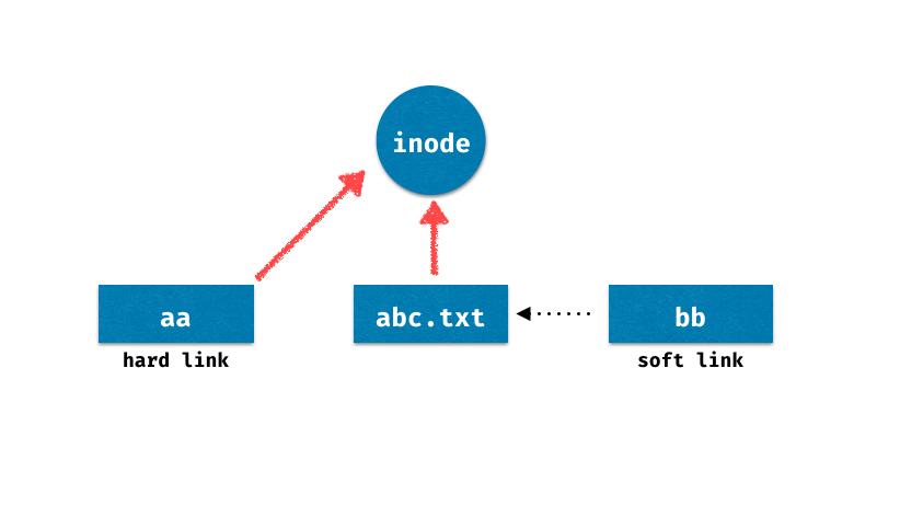 linux-hardlink&softlink