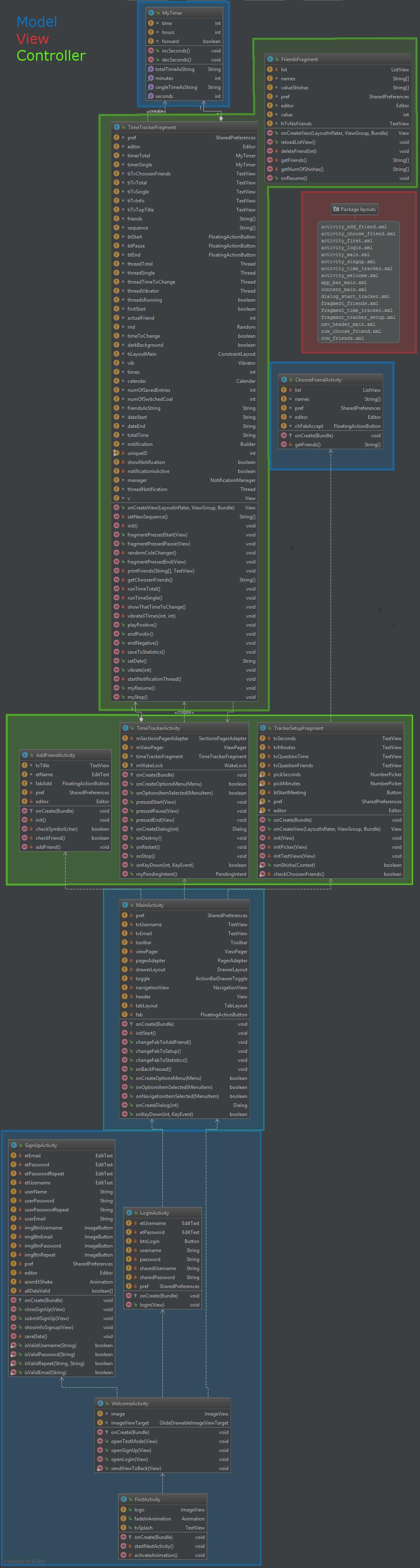 Class Diagram | SheeshApp