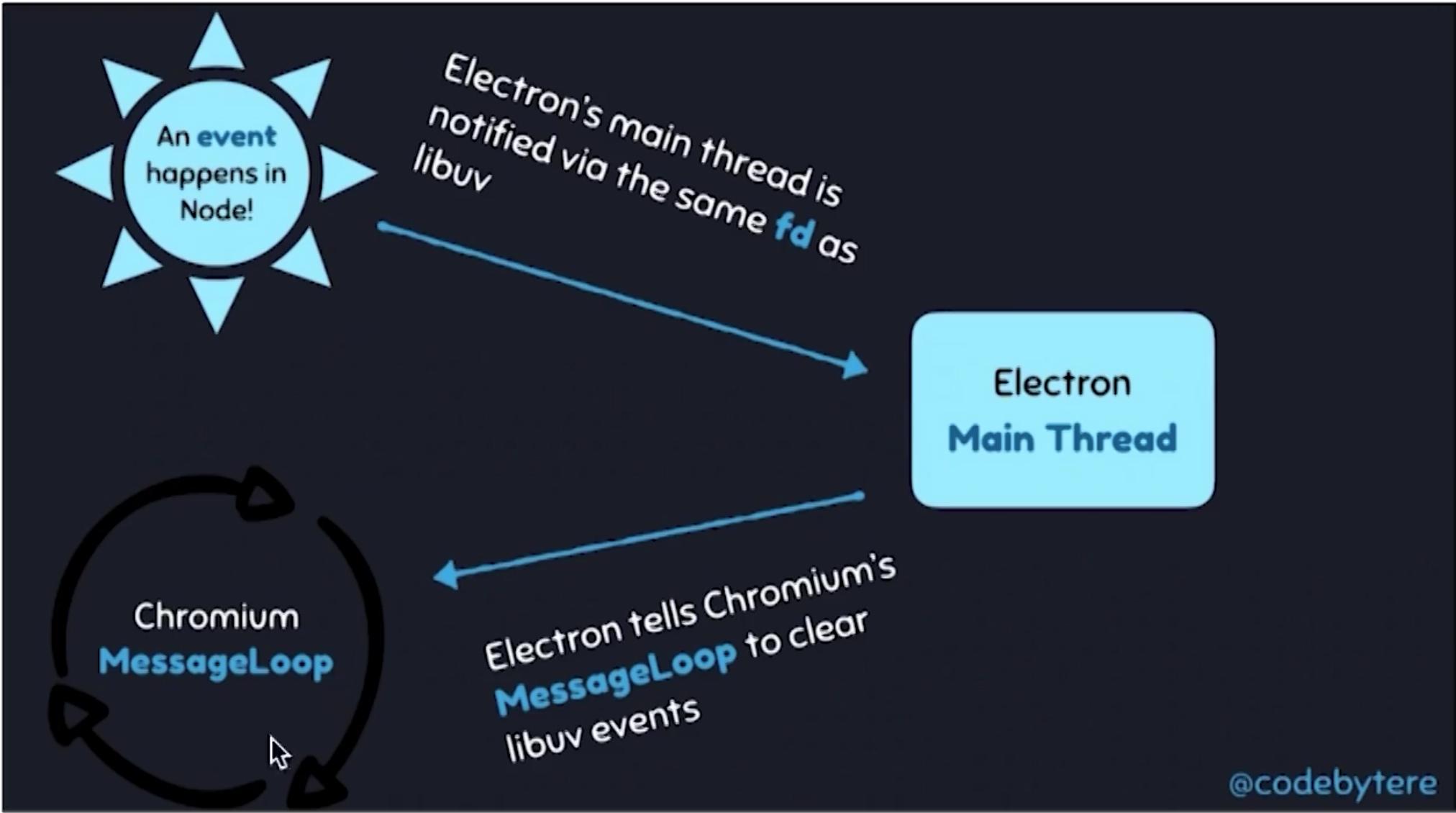 Node.js与Chromium通信