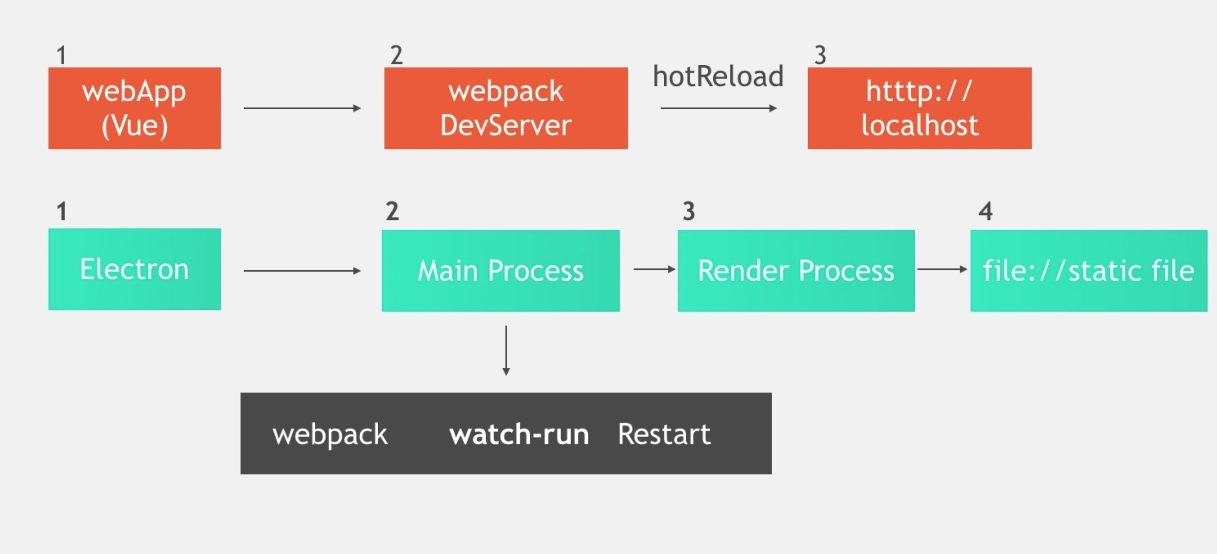 main Process reload