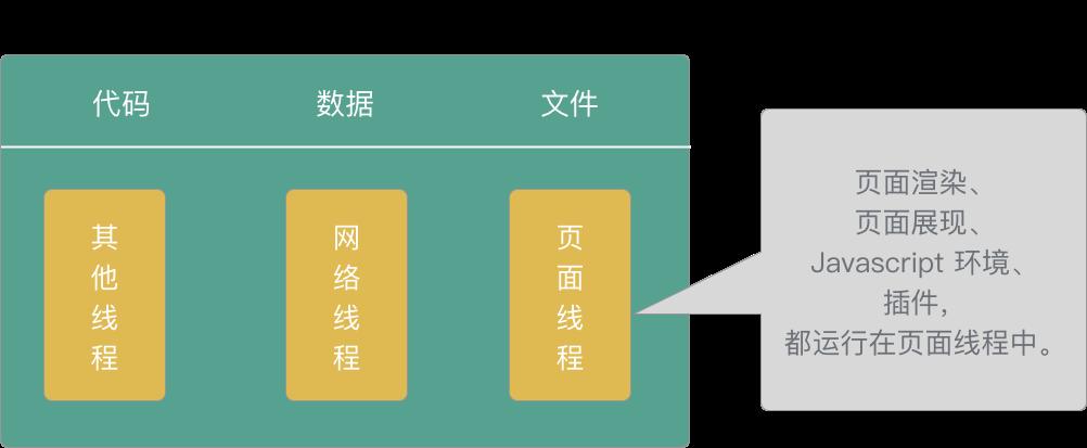 单进程浏览器架构示意图
