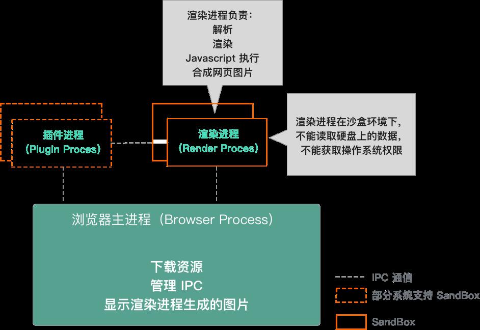 早期 Chrome 进程架构图