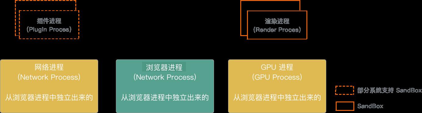 最新 Chrome 进程架构图