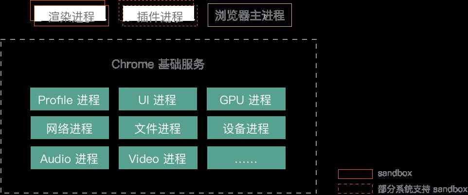 """Chrome """"面向服务架构""""的进程模型图"""