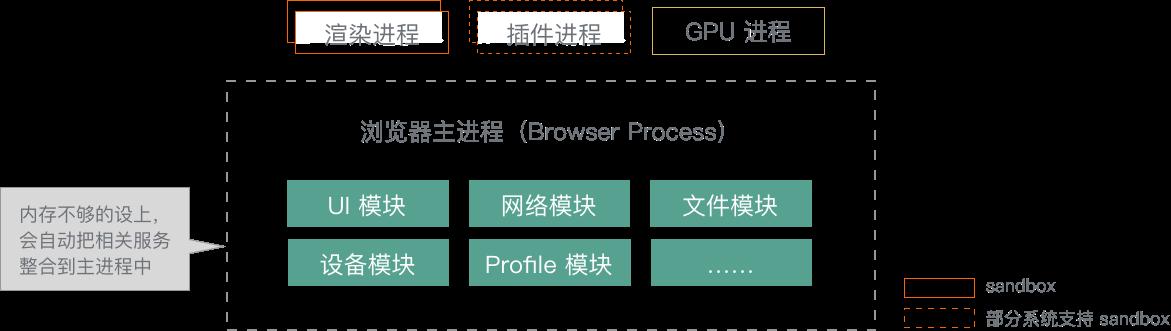 Chrome弹性架构