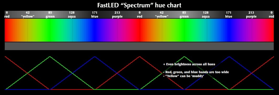 Led Forward Voltages Vs Color moreover Led Lumens Per Watt Chart lumens Per Watt Chart Led Lumens Per Watt Chart Led Lumens Per Watt 2 together with FastLED HSV Colors as well 495636 Hid Headl s 3 together with What Are Lumens. on led brightness chart