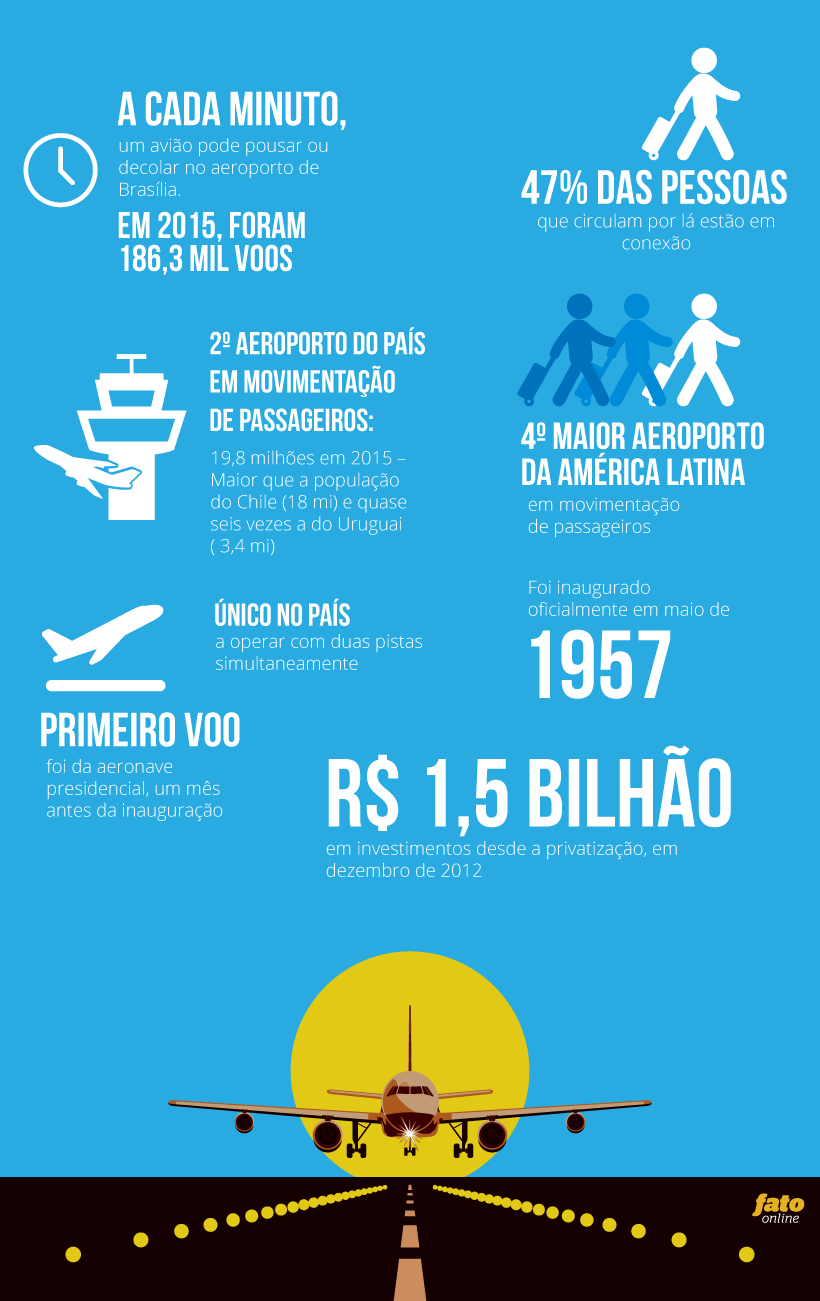 [Brasil] 12 horas no JK, um dos maiores aeroportos da América latina Info-aeroporto-01