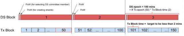 测试网络 Epoch