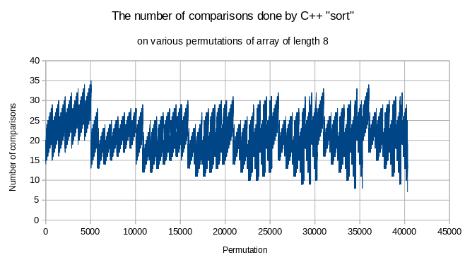 """The number of comparisons C++ """"sort"""" does on various permutations"""