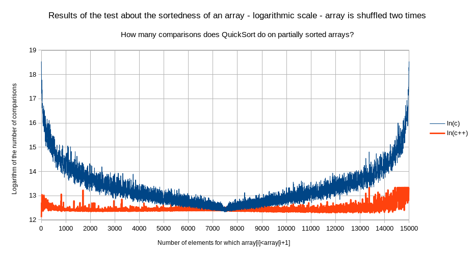 [Image: number_of_sorted_elements_logarithm_double_shuffled.png]
