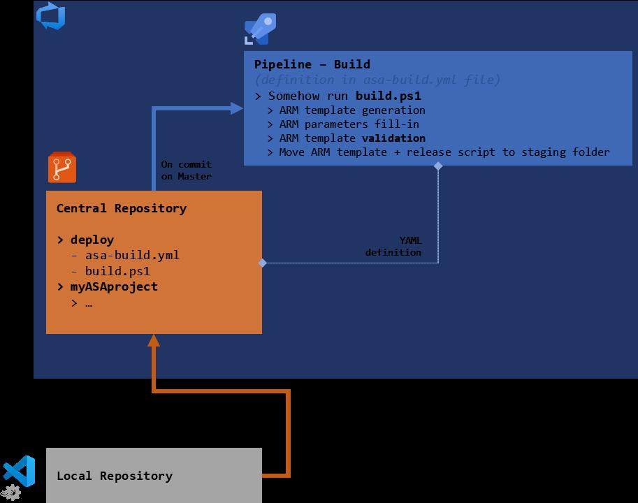 Updated schema of the development pipeline