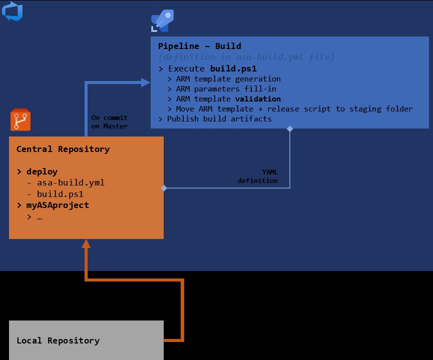 Schema of the final build workflow