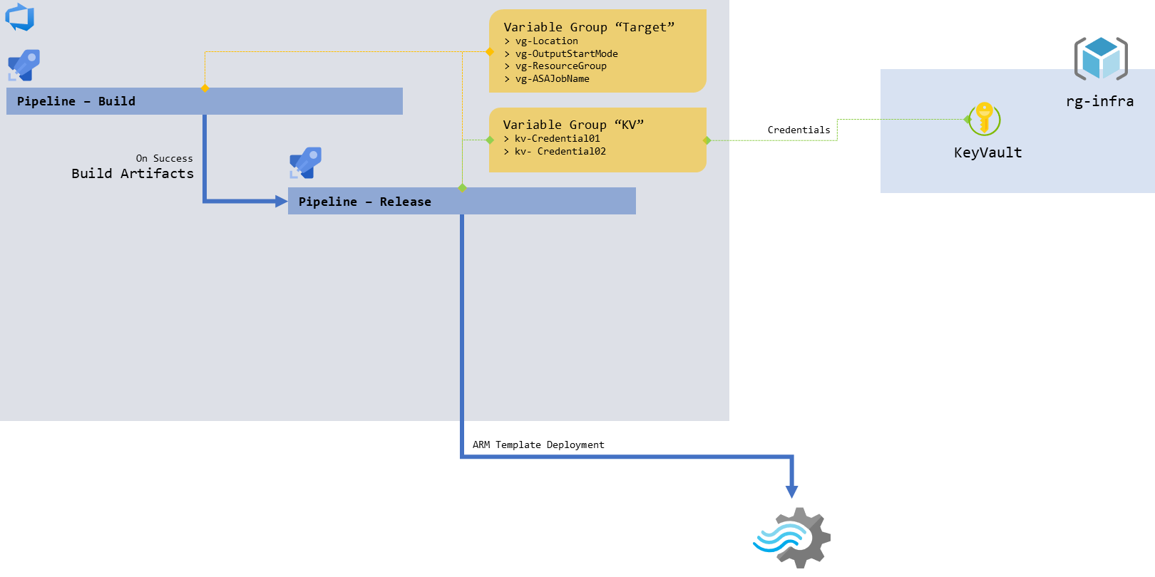 Schema focusing on the release pipeline