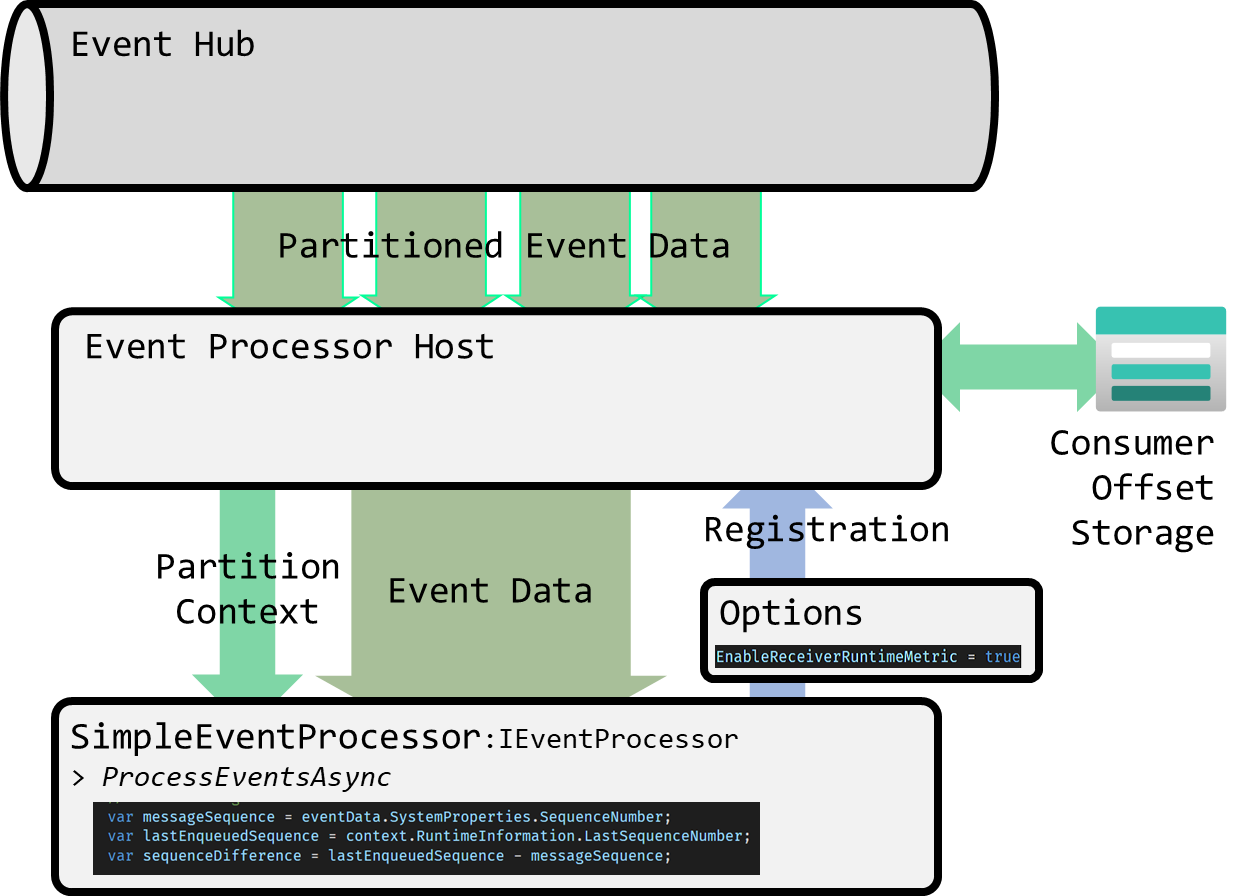 Simplified view of the event hub processor topology