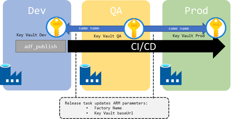 Schema of Key Vault wiring across environments for single dev factory instance